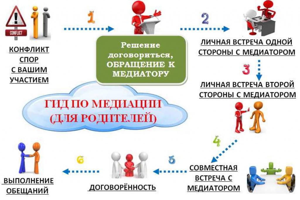 gid_po_mediacii-dlja_roditelej.jpg
